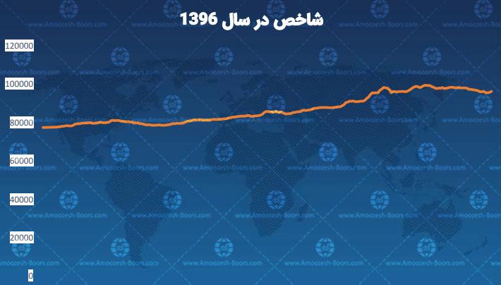 نمودار شاخص در سال 96