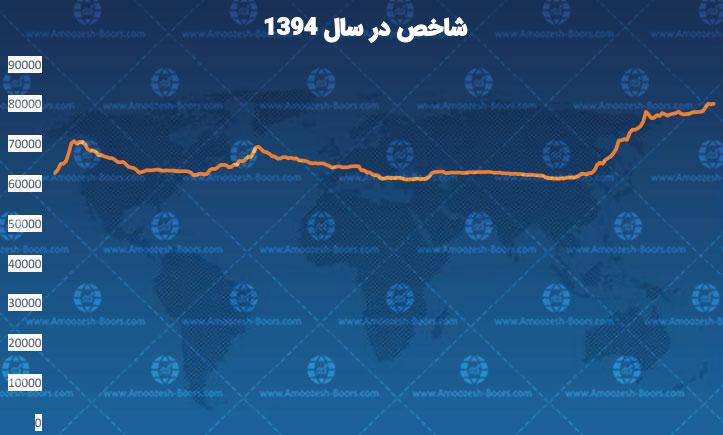 نمودار شاخص در سال 94