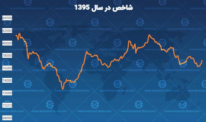 نمودار شاخص در سال 95