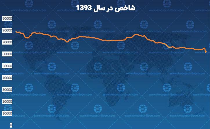 نمودار شاخص بورس تهران 93