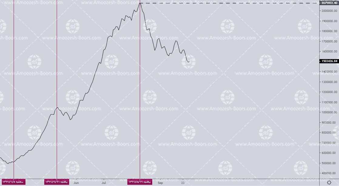 نقاط بازگشتی شاخص بورس در سال 99