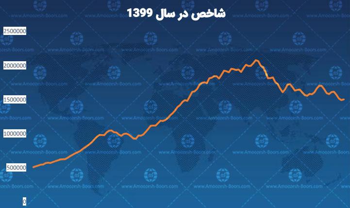 نمودار شاخص بورس در سال 99